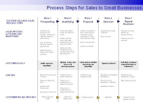 Process Steps For Sales To Small Businesses
